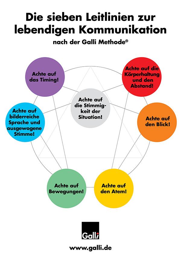 Die Sieben Leitlinien Zur Lebendigen Kommunikation – Plakat